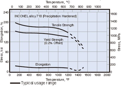 625 718 inconel 718 is an age hardenable austenitic material strength is largely dependent on the precipitation of a gamma prime phase during heat treatment ccuart Gallery